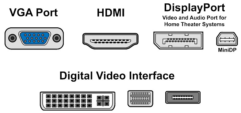 Hdmi Vs Displayport Vs Dvi Vs Vga Every Connection